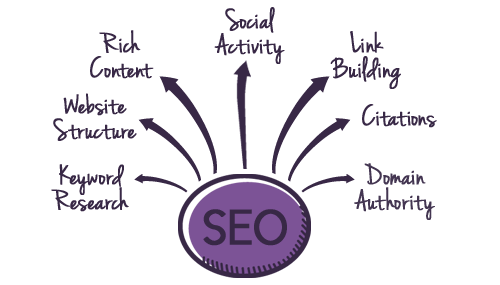 SEO diagram 1.1