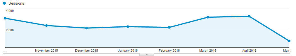 Google Analytics traffic sessions by month